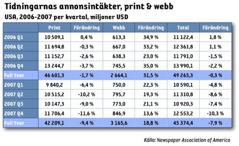 Annonsintäkter tidningar webb o print i usa