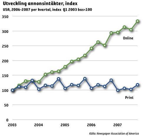 Annonsintäkterna för tidningarna i USA fortsätter att öka på webben och minska i print