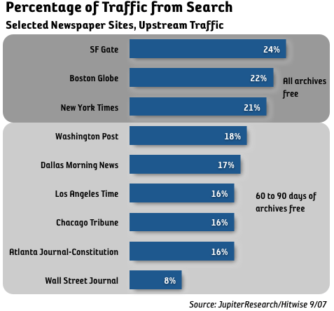 traffic to newspaper from search