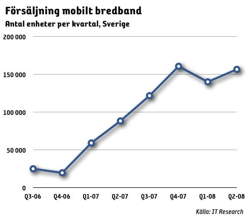 Försäljningen av mobilt bredband upp 77 procent