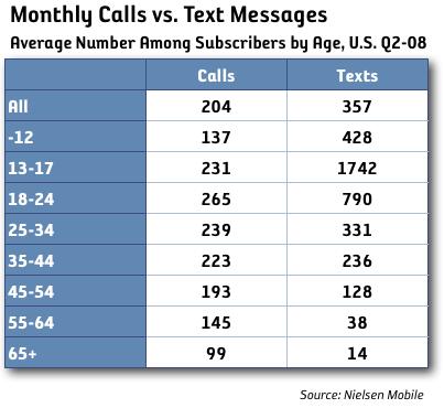 sms samtal tabell ålder