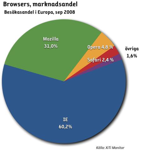 webbläsare andel europa