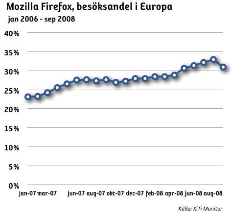 Firefox besöksandel europa