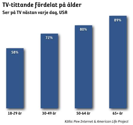 TV-tittande fördelat på ålder i USA