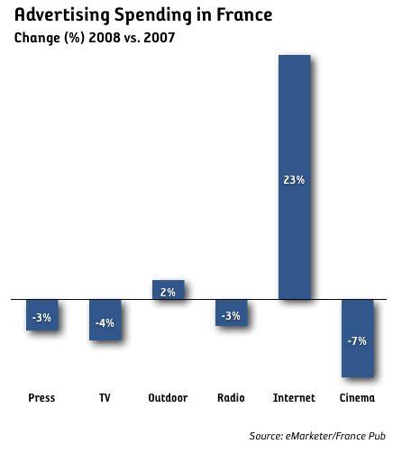 Internetannonseringen ökar med 23 procent i Frankrike