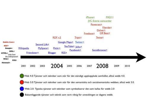Web 3.0 och 4.0 – Framtiden är här, nu!
