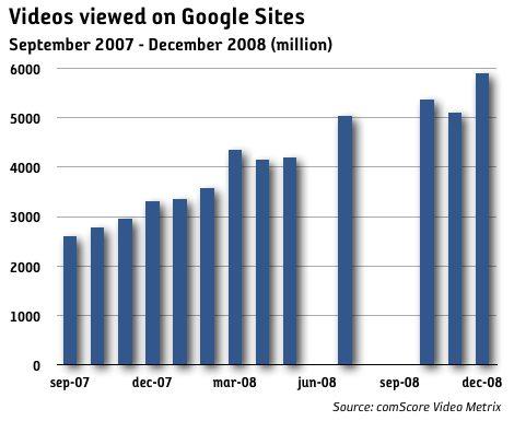google-videos-dia