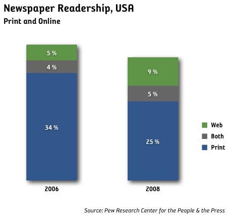 Ökningen online motsvarar inte tappet i print