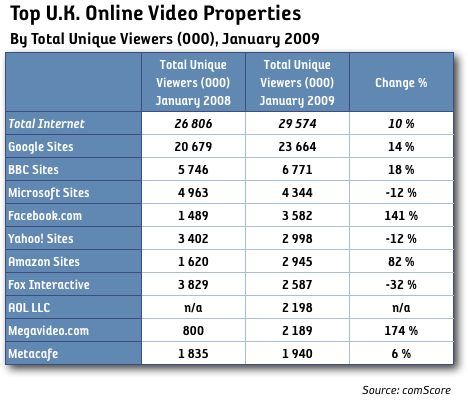 online video uk storbritannien