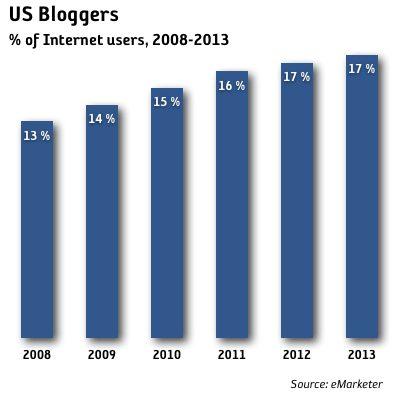 bloggare usa