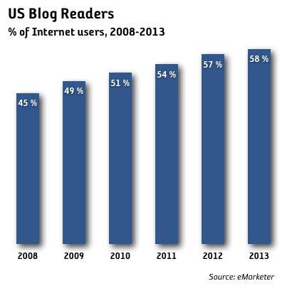 Hälften av internetanvändarna i USA läser bloggar