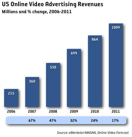 Annonseringen i online video ökar kraftigt