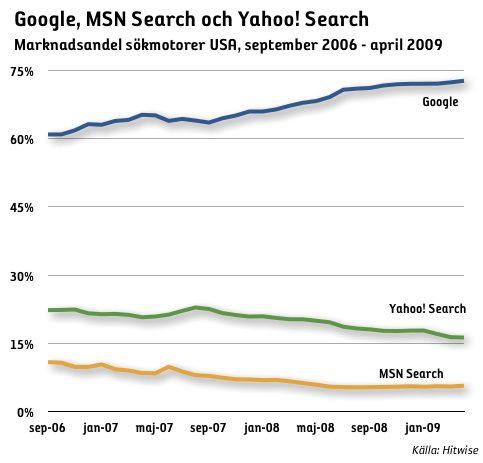 utveckling marknadsandel sökmotorer