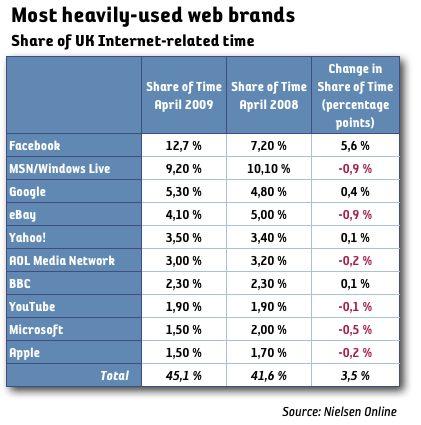 Facebook populärast i UK