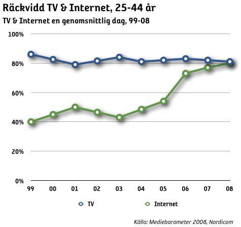 Internet lika stort som TV bland 25-44-åringar