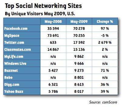 Facebook förbi MySpace