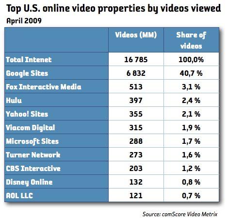 Rekordsiffror för online video