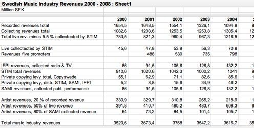 Swedish Music Industry Revenues 2000 - 2008