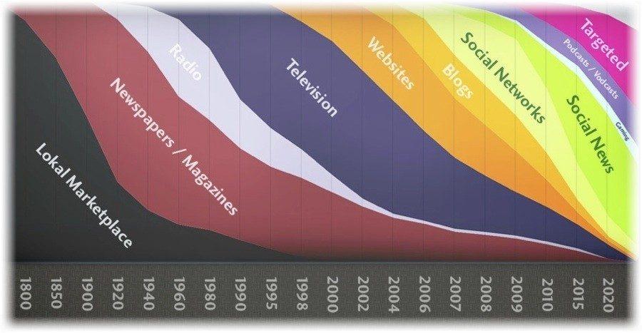 Internet om fem år – #webbdagarna 2011