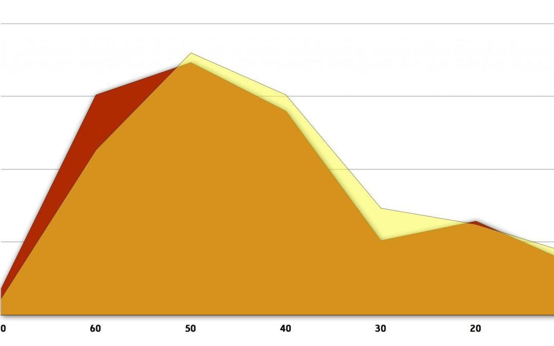 Klout och #blogg100 – 100 dagar och 650 poängs ökning senare