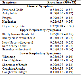 Table 4: The Prevalence of General & Respiratory Symptoms