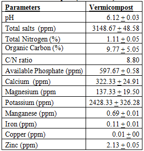 Table 2: Physicochemical Properties of Vermicompost (Mean + SD