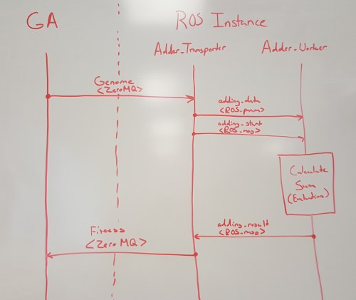small resolution of this is the information flow between a ga and ros instance for a single evaluation