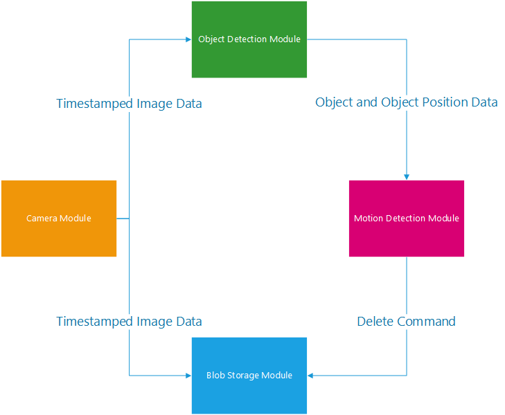 Module Arch