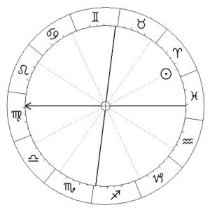Kosmogram kulturowy Polski, zawierający jedynie zodiakalną i domifikacyjną pozycję Słońca oraz Ascendent