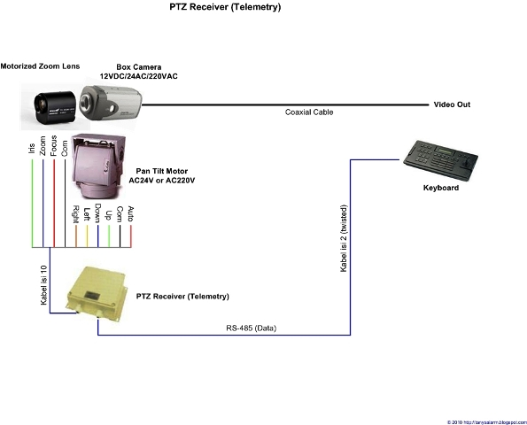 Pengertian Kamera CCTV PTZ dan PTZ Receiver Camera