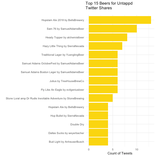 plot of chunk topbeer