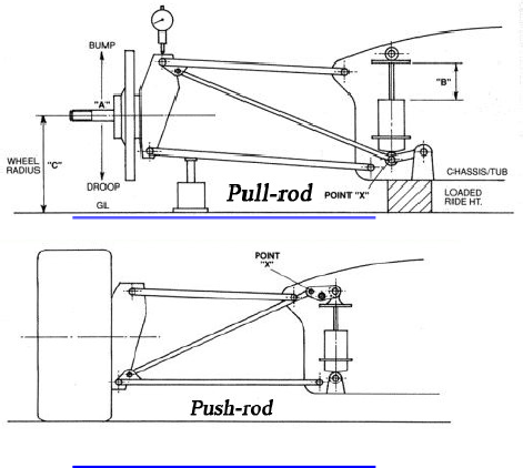 Push Rod Engine Diagram. Push. Wiring Diagram