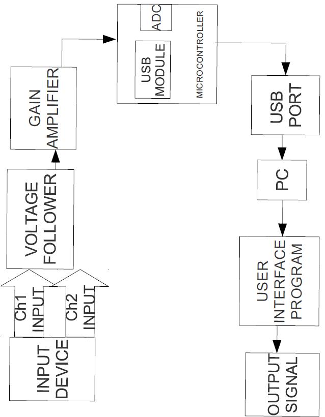 JASTECH: PC Based Oscilloscope