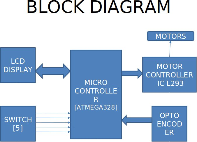 Here A Simplified Block Diagram Of The Uart