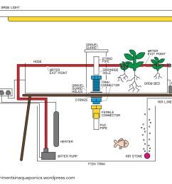 schematic diagram of aquaponic [ 5136 x 4124 Pixel ]