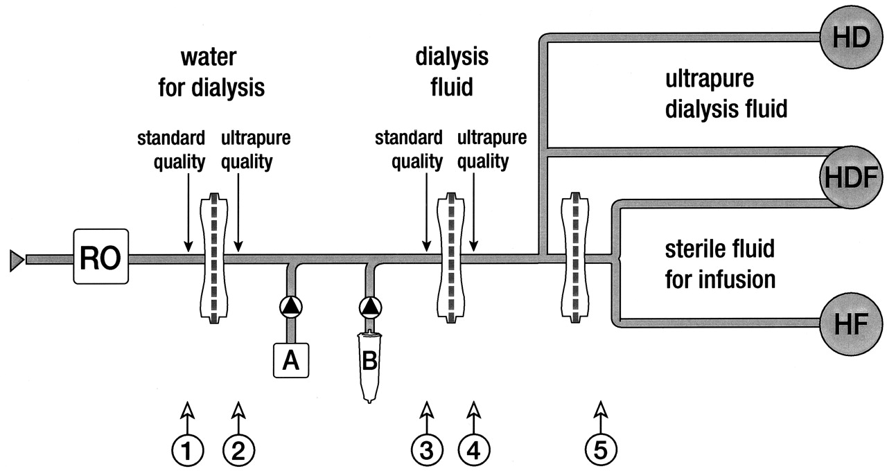 On-line Preparation of Solutions for Dialysis: Practical
