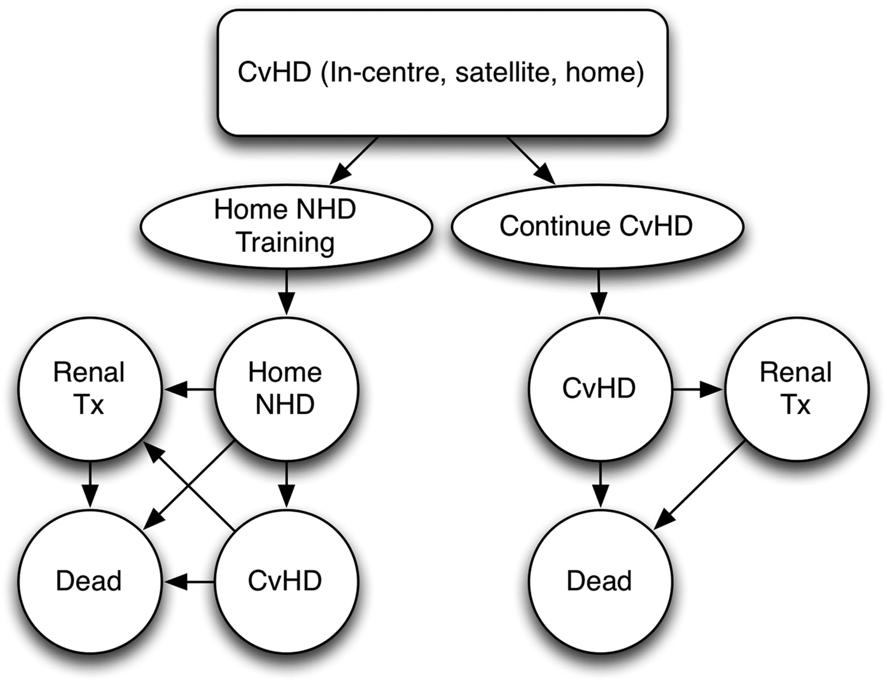 Economic Evaluation Of Frequent Home Nocturnal Hemodialysis Based On A Randomized Controlled