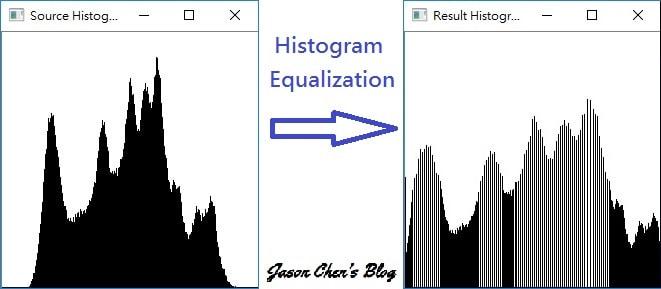 【影像處理】灰階直方圖均化 Histogram Equalization - Jason Chen's Blog