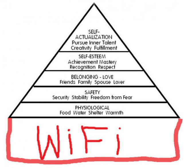 Maslow's hierarchy of needs diagram with wifi added at the bottom