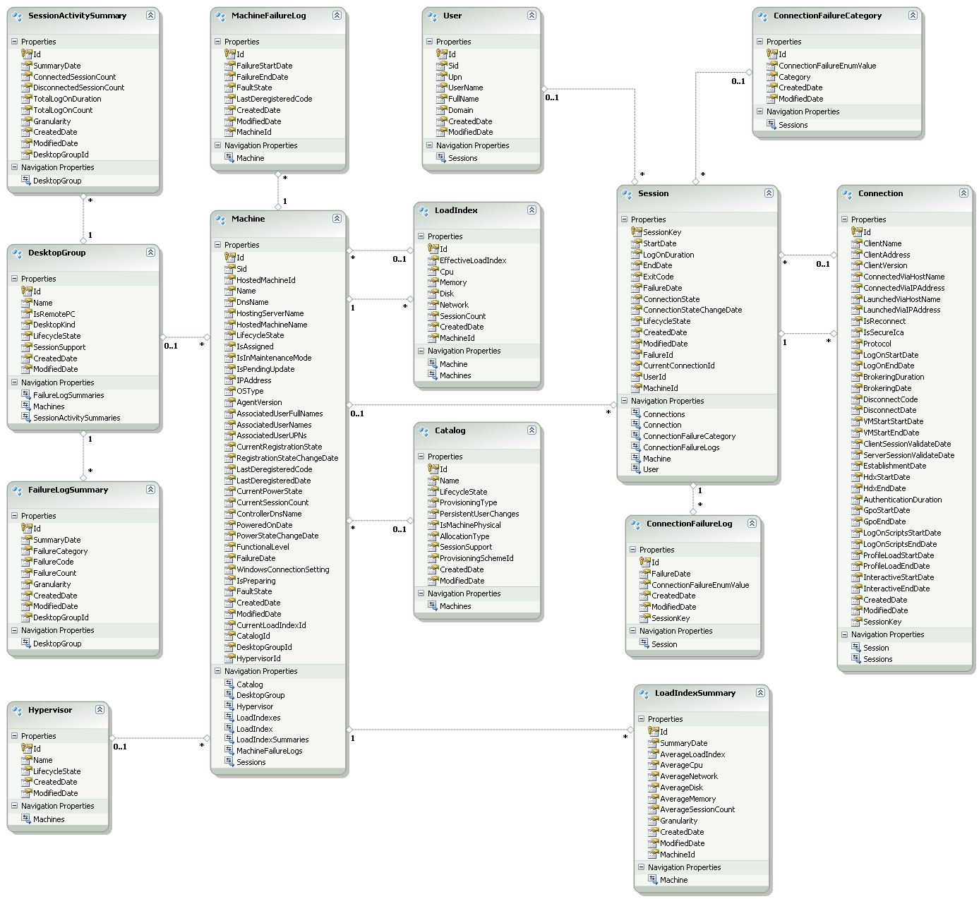 Using Powershell To Retrieve Citrix Monitor Data Via Odata