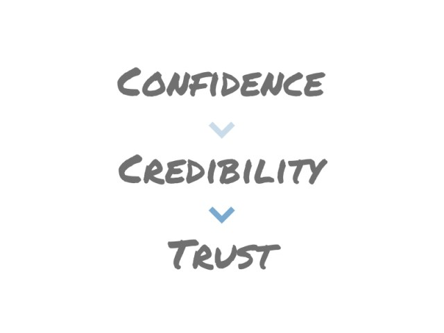 Confidence leads to credibility, credibility builds trust, and trust makes your leadership more effective.