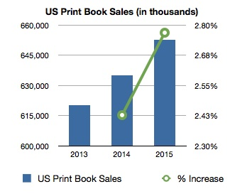 Book Sales Up