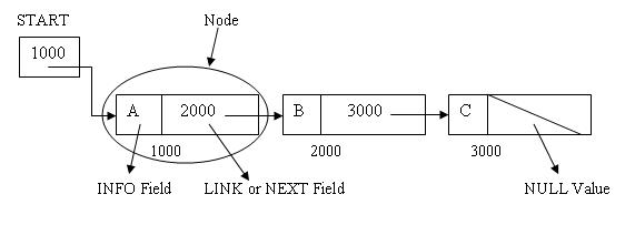 18201011852980Linear Linked List or One Way List or Singly Linked List