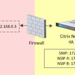 Citrix Netscaler Diagram Powercon Wiring Using Gateway Internally And Externally With A Protected 1b