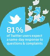 Twitter Complaints