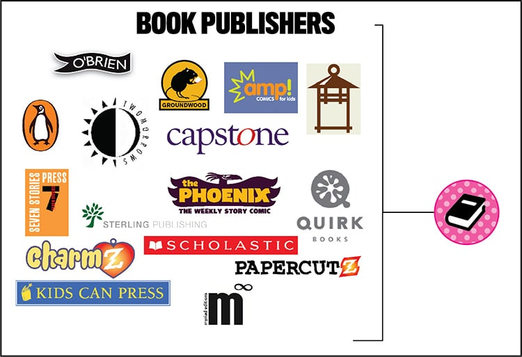 Book Publishers who accept creator submissions