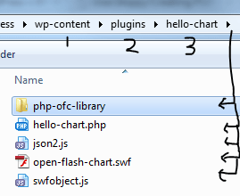 Using Open Flash charts with wordpress