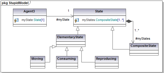 state transition diagram example library management system smeg cooker wiring uml for abm applying the design pattern to preceding