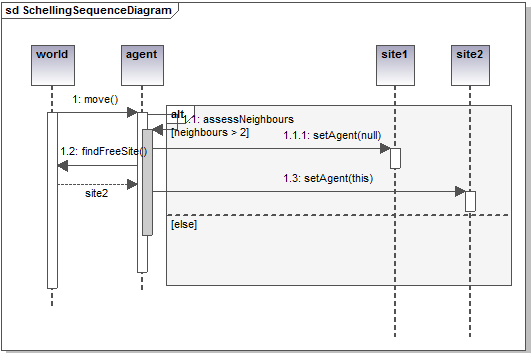 uml sequence diagram alternate flow jl w7 13 5 wiring for abm schelling segregation simulation class and diagrams