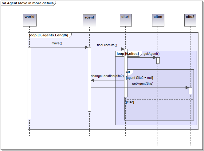 uml sequence diagram alternate flow kenwood stereo wiring for abm a again representing the movement of one agent but with more procedural details